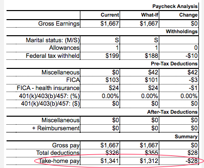 Chart of how a pre-tax flexible spending account deduction might impact a paycheck