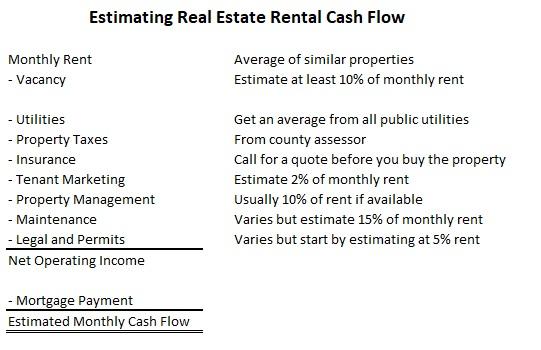 Estimating real estate rental cashflow